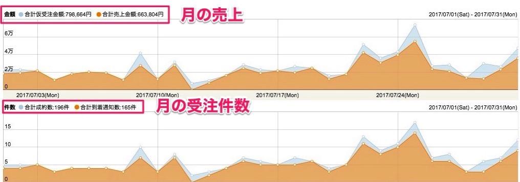 BUYMAグラフ 2